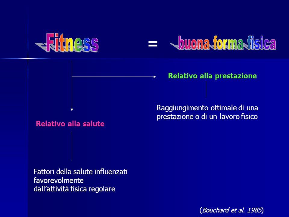 = Relativo alla prestazione Raggiungimento ottimale di una prestazione o di un lavoro fisico Relativo alla salute Fattori della salute influenzati fav