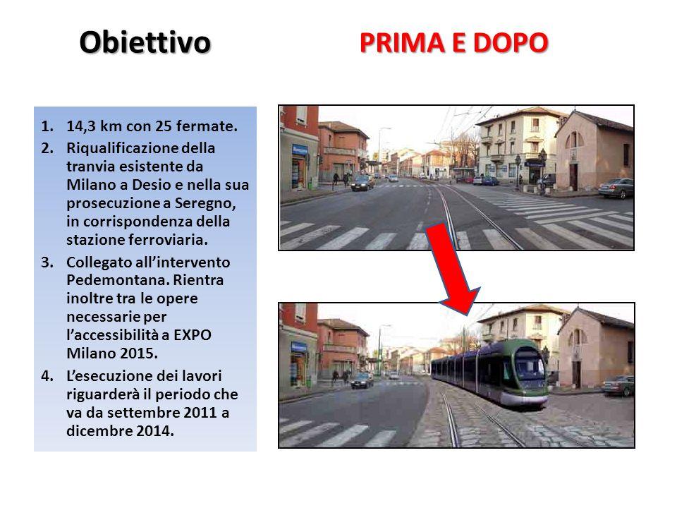 Obiettivo PRIMA E DOPO 1.14,3 km con 25 fermate. 2.Riqualificazione della tranvia esistente da Milano a Desio e nella sua prosecuzione a Seregno, in c