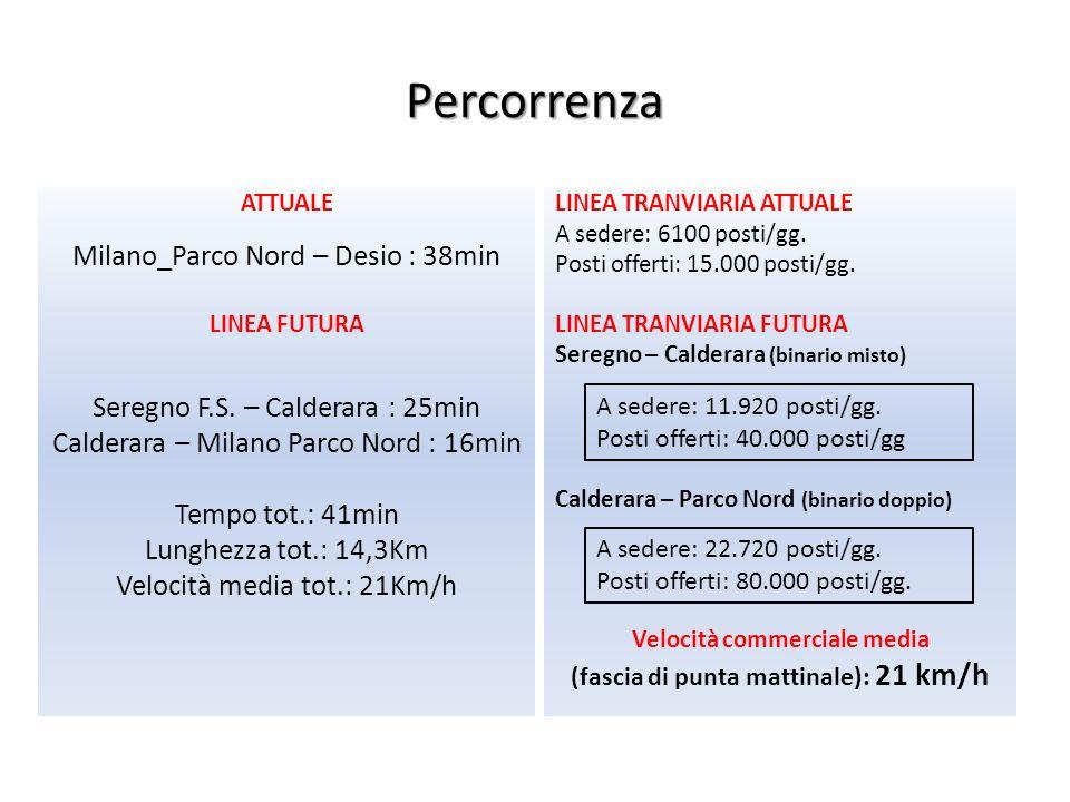 Percorrenza ATTUALE Milano_Parco Nord – Desio : 38min LINEA FUTURA Seregno F.S. – Calderara : 25min Calderara – Milano Parco Nord : 16min Tempo tot.: