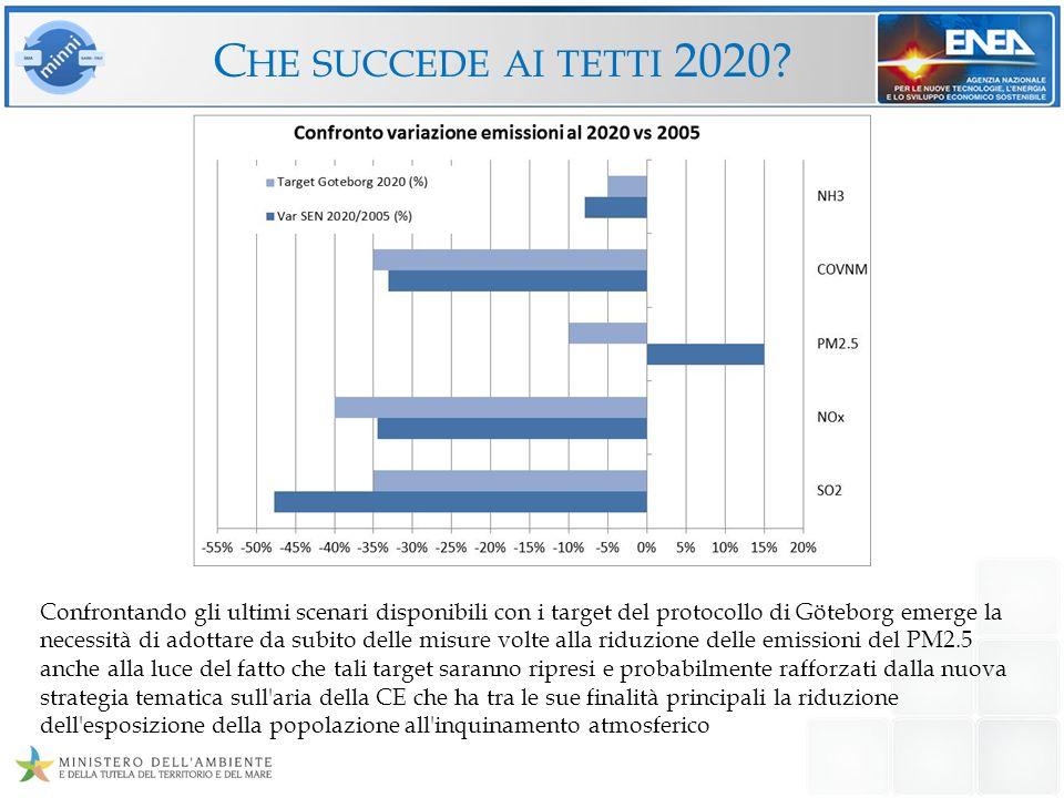 Tutti gli scenari discussi sono disponibili sul GAINS-Italia online al link http://gains-it.bologna.enea.it/gains/IT/index.login nel gruppo All scenarios col nome di NAT_CLE_NOCP per lo scenario NOCP_2010 Baseline_2012_new_ev per lo scenario BASELINE_2012 NAT_SEN_2013 per lo scenario SEN_2013 I NUOVI SCENARI EMISSIVI Dettagli sul confronto tra gli scenari energetici PRIMES e nazionali, sul processo di armonizzazione nazionale ed europeo, sullo scenario emissivo BASELINE_2012 sono stati recentemente pubblicati come rapporto tecnico ENEA, ENEA-RT-2013-10 «Lo scenario emissivo nazionale nella negoziazione internazionale» di DElia I., Peschi E.