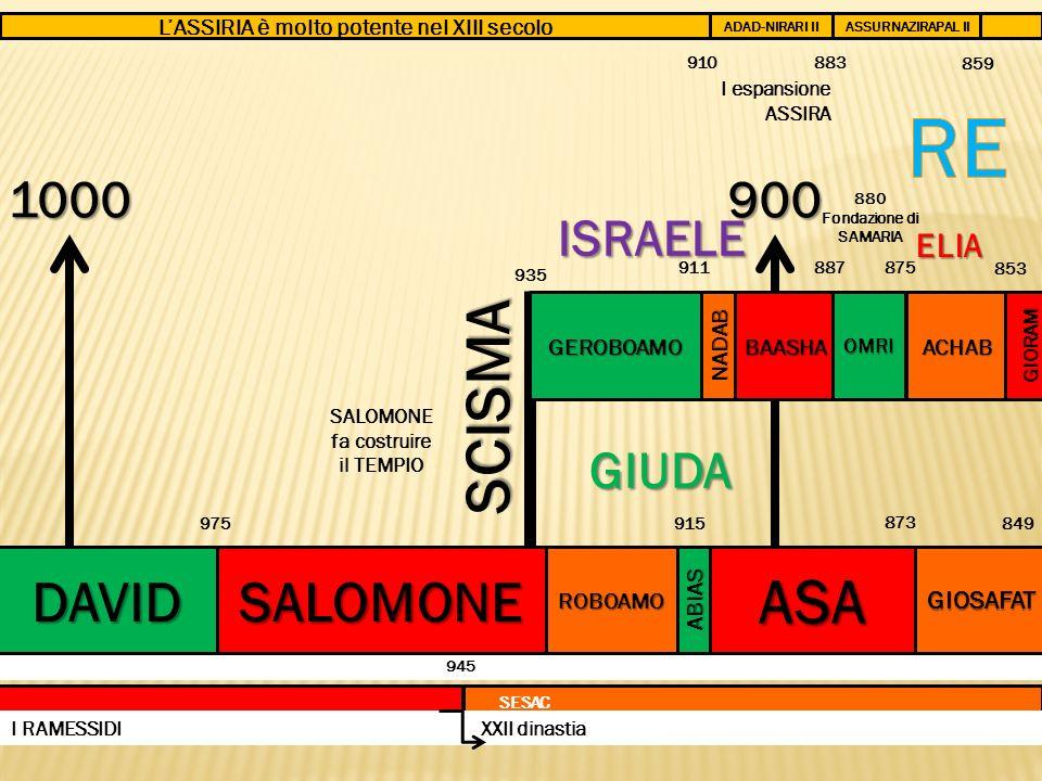 945 1000 DAVID SALOMONE fa costruire il TEMPIO LASSIRIA è molto potente nel XIII secolo 975 SALOMONE SCISMA ROBOAMO GEROBOAMO ABIAS 935 NADAB 911 915