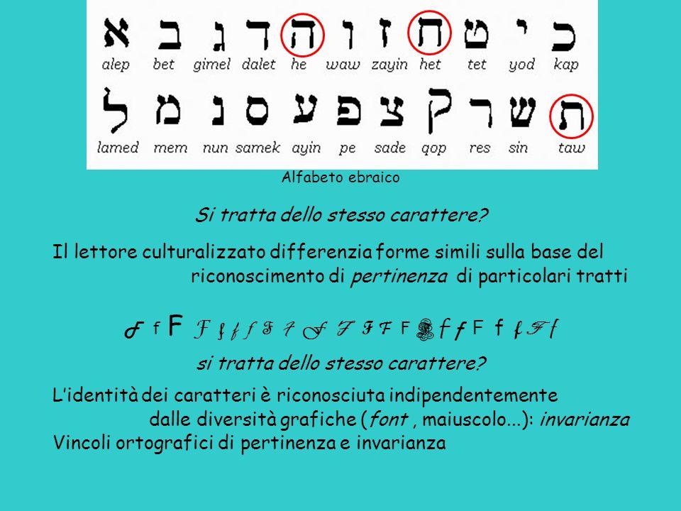 Alfabeto ebraico Si tratta dello stesso carattere? Il lettore culturalizzato differenzia forme simili sulla base del riconoscimento di pertinenza di p