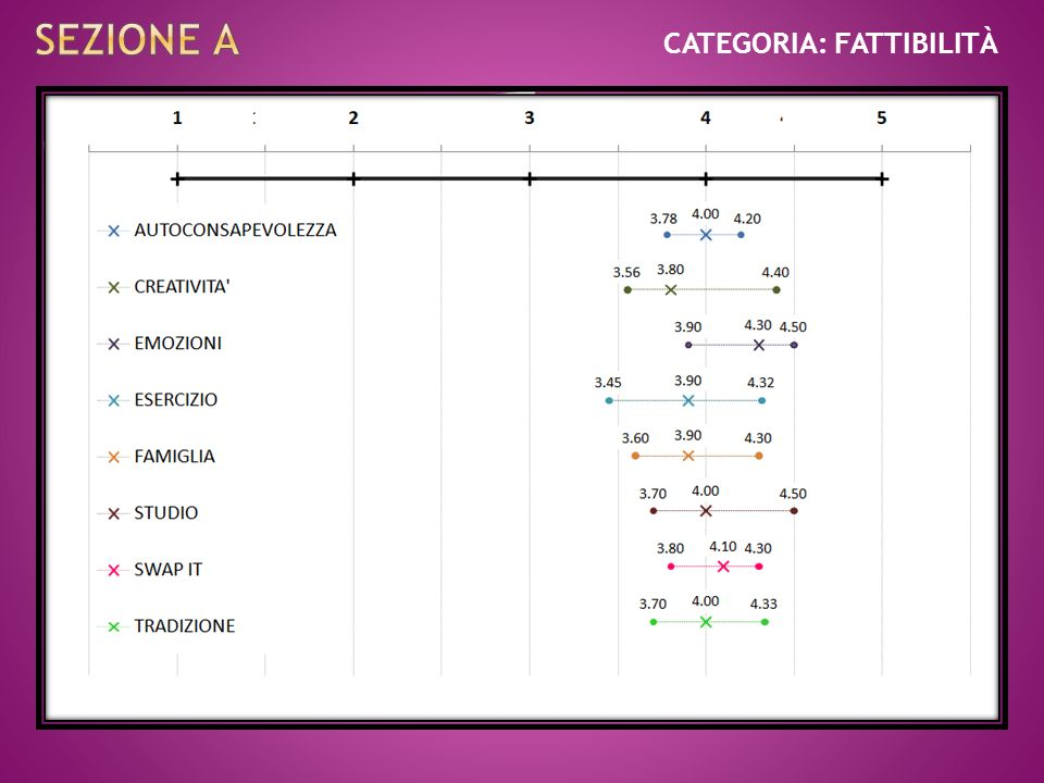 CATEGORIA: FATTIBILITÀ SCALE DELLA FATTIBILITÀ (10 items ognuna) 25° centile50° centile75° centile Distanza interquart ile Autoconsapevol ezza 3.784.0