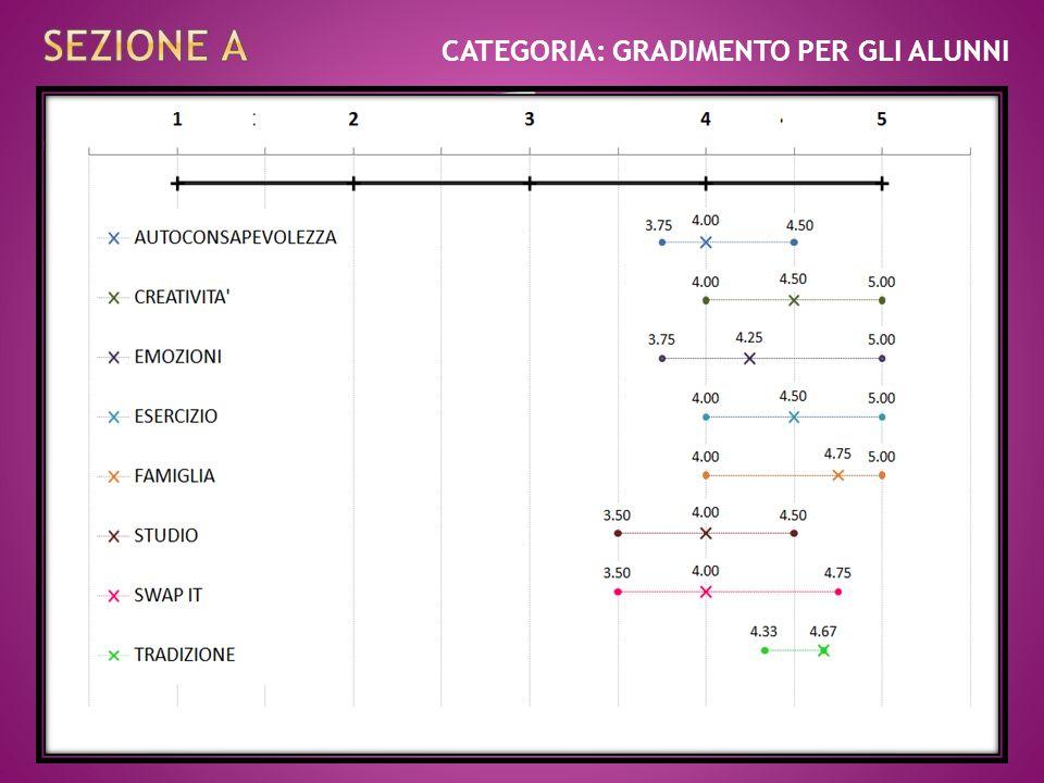 CATEGORIA: GRADIMENTO PER GLI ALUNNI SCALE DEL GRADIMENTO PER GLI ALUNNI (10 items ognuna) 25° centile50° centile75° centile Distanza interquartile Au