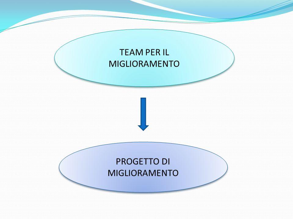 TEAM PER IL MIGLIORAMENTO PROGETTO DI MIGLIORAMENTO