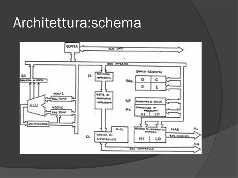 Architettura:schema
