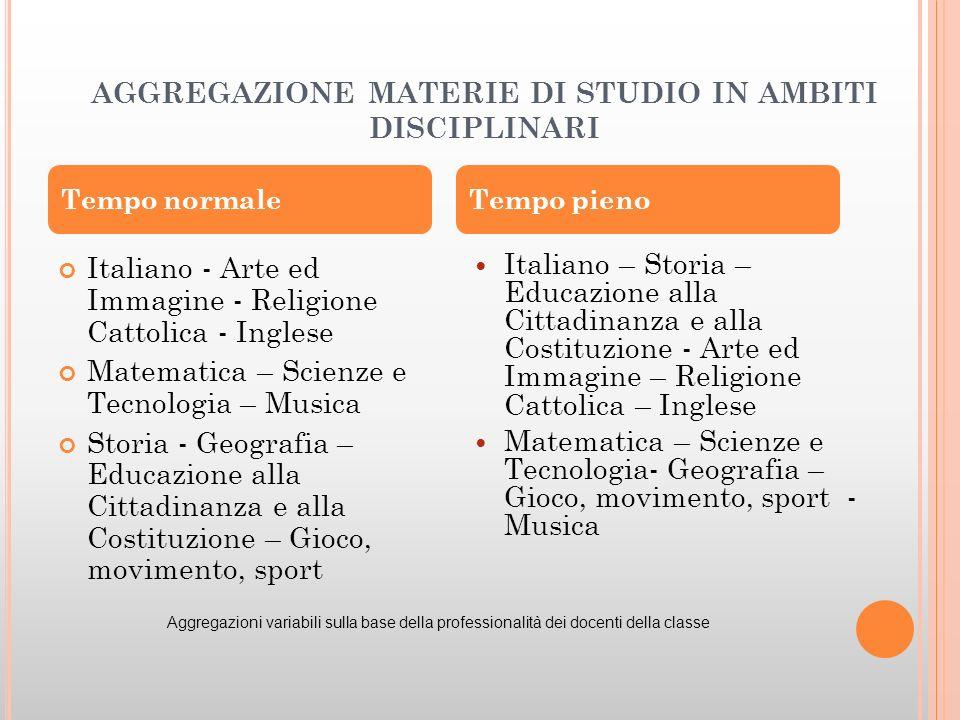 AGGREGAZIONE MATERIE DI STUDIO IN AMBITI DISCIPLINARI Italiano - Arte ed Immagine - Religione Cattolica - Inglese Matematica – Scienze e Tecnologia –