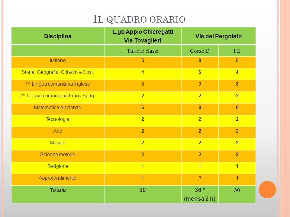 I L QUADRO ORARIO Disciplina L.go Appio Chieregatti Via Tovaglieri Via del Pergolato Tutte le classiCorso DI E Italiano585 Storia, Geografia, Cittadin