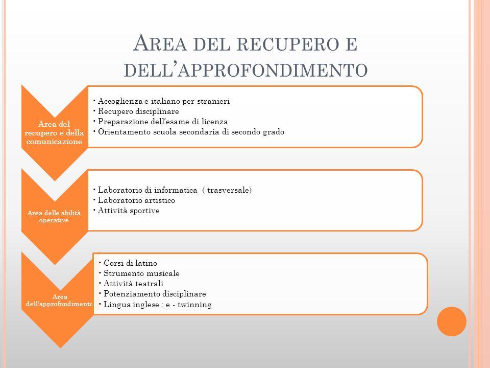 A REA DEL RECUPERO E DELL APPROFONDIMENTO Area del recupero e della comunicazione Accoglienza e italiano per stranieri Recupero disciplinare Preparazi
