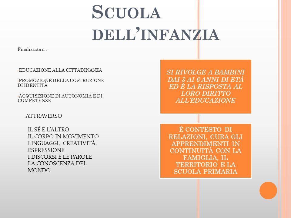 S CUOLA DELL INFANZIA Finalizzata a : EDUCAZIONE ALLA CITTADINANZA PROMOZIONE DELLA COSTRUZIONE DI IDENTITÀ ACQUISIZIONE DI AUTONOMIA E DI COMPETENZE