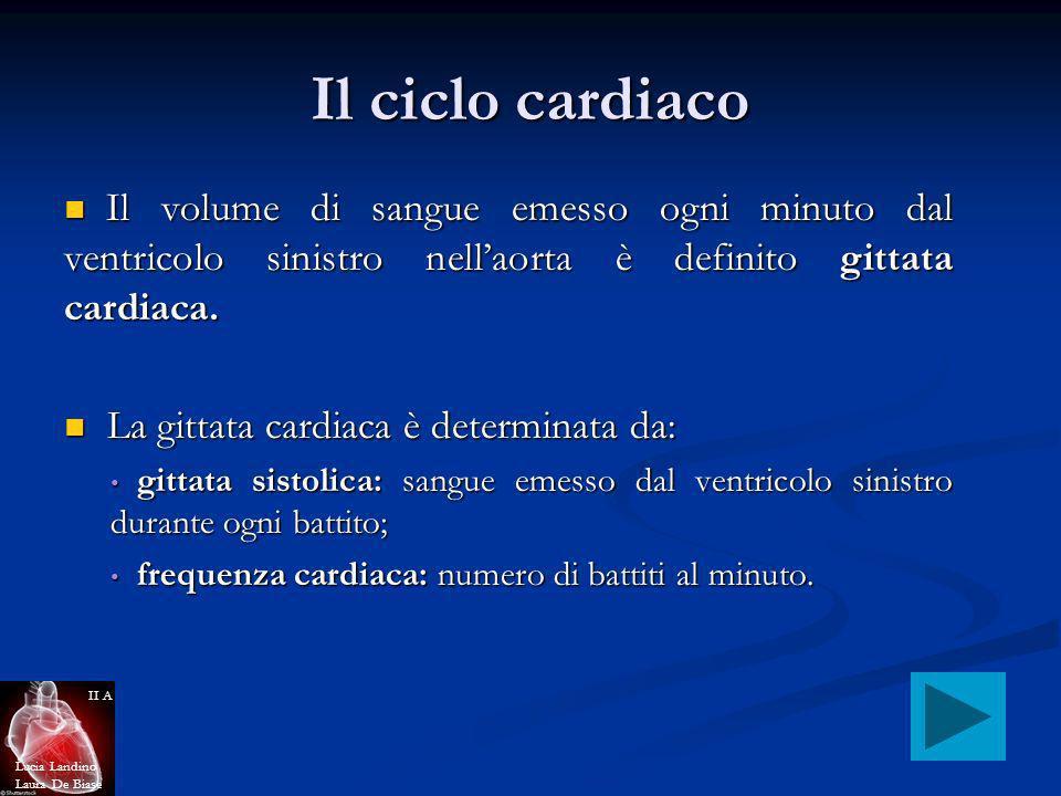 Il ciclo cardiaco Il volume di sangue emesso ogni minuto dal ventricolo sinistro nellaorta è definito gittata cardiaca. Il volume di sangue emesso ogn