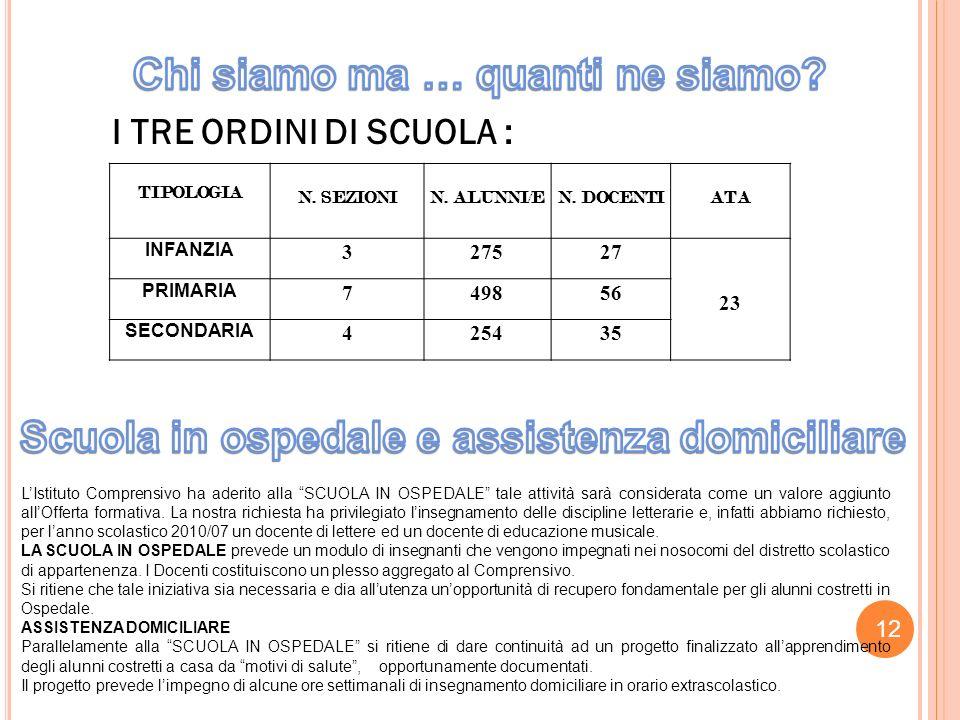I TRE ORDINI DI SCUOLA : TIPOLOGIA N.SEZIONIN. ALUNNI/EN.