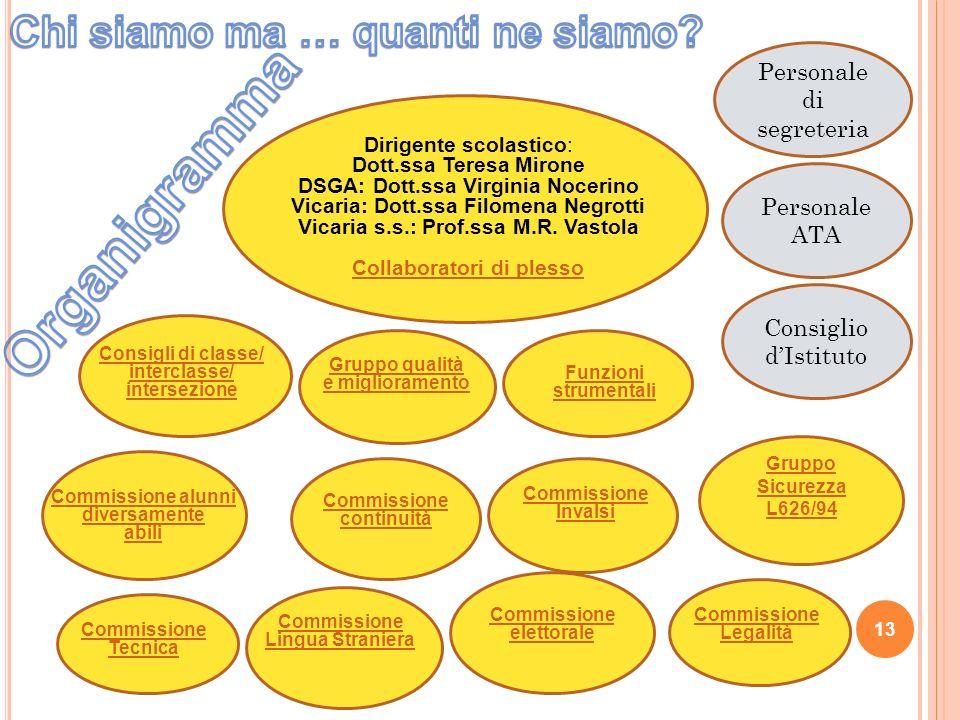 Dirigente scolastico: Dott.ssa Teresa Mirone DSGA: Dott.ssa Virginia Nocerino Vicaria: Dott.ssa Filomena Negrotti Vicaria s.s.: Prof.ssa M.R.