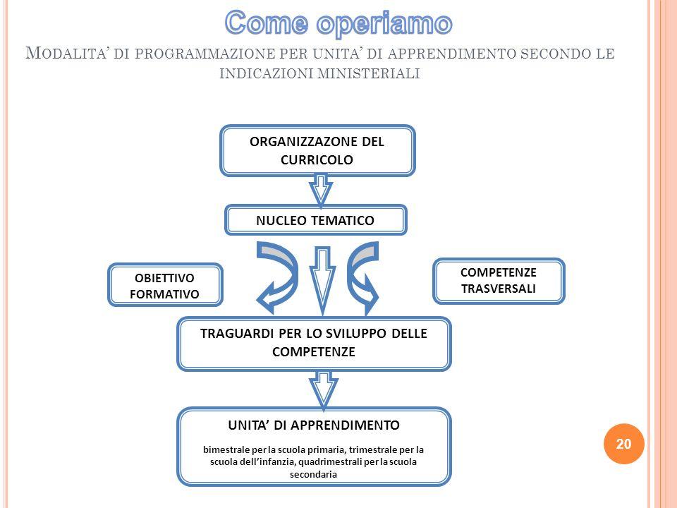 20 M ODALITA DI PROGRAMMAZIONE PER UNITA DI APPRENDIMENTO SECONDO LE INDICAZIONI MINISTERIALI ORGANIZZAZONE DEL CURRICOLO NUCLEO TEMATICO OBIETTIVO FORMATIVO COMPETENZE TRASVERSALI TRAGUARDI PER LO SVILUPPO DELLE COMPETENZE UNITA DI APPRENDIMENTO bimestrale per la scuola primaria, trimestrale per la scuola dellinfanzia, quadrimestrali per la scuola secondaria
