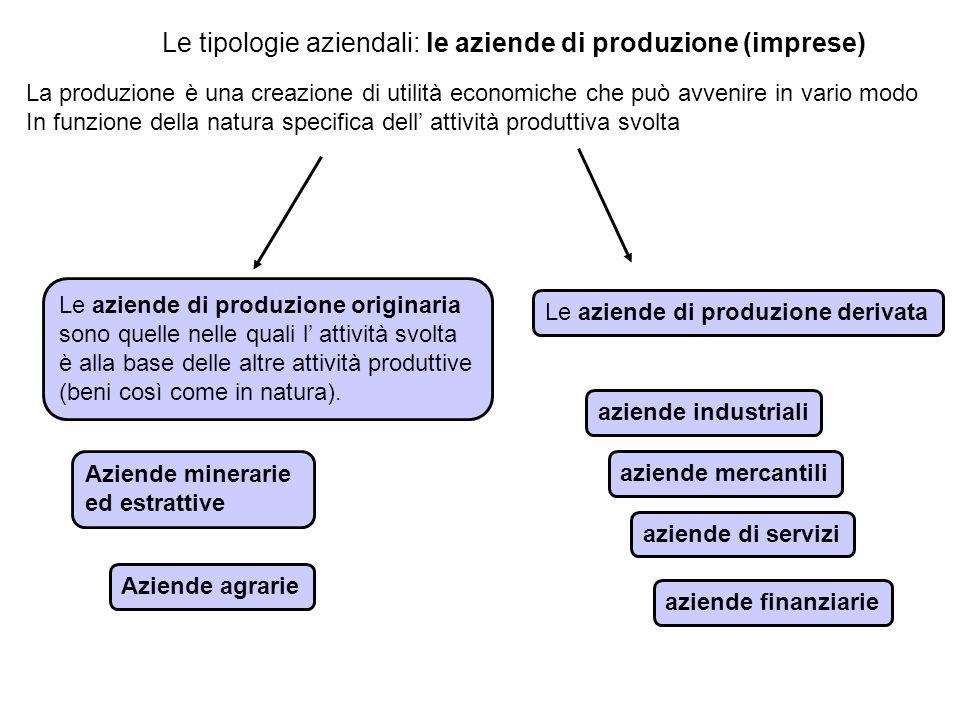 Le tipologie aziendali: le aziende di produzione (imprese) Le aziende di produzione originaria sono quelle nelle quali l attività svolta è alla base delle altre attività produttive (beni così come in natura).