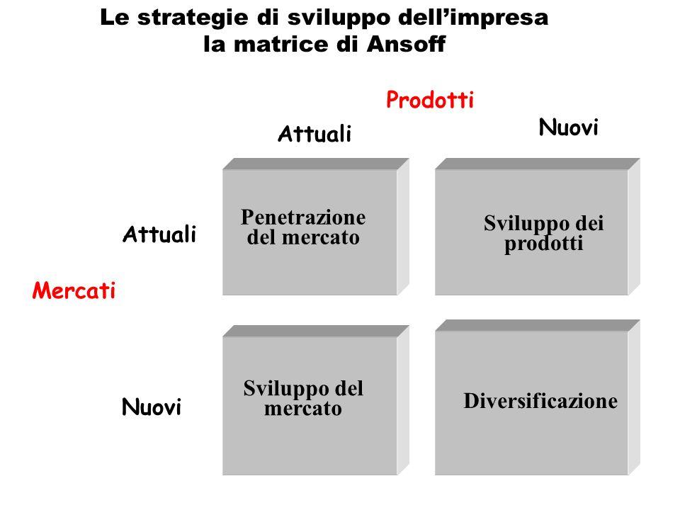 Mercati Attuali Nuovi Penetrazione del mercato Sviluppo dei prodotti Diversificazione Sviluppo del mercato Prodotti Attuali Nuovi Le strategie di sviluppo dellimpresa la matrice di Ansoff