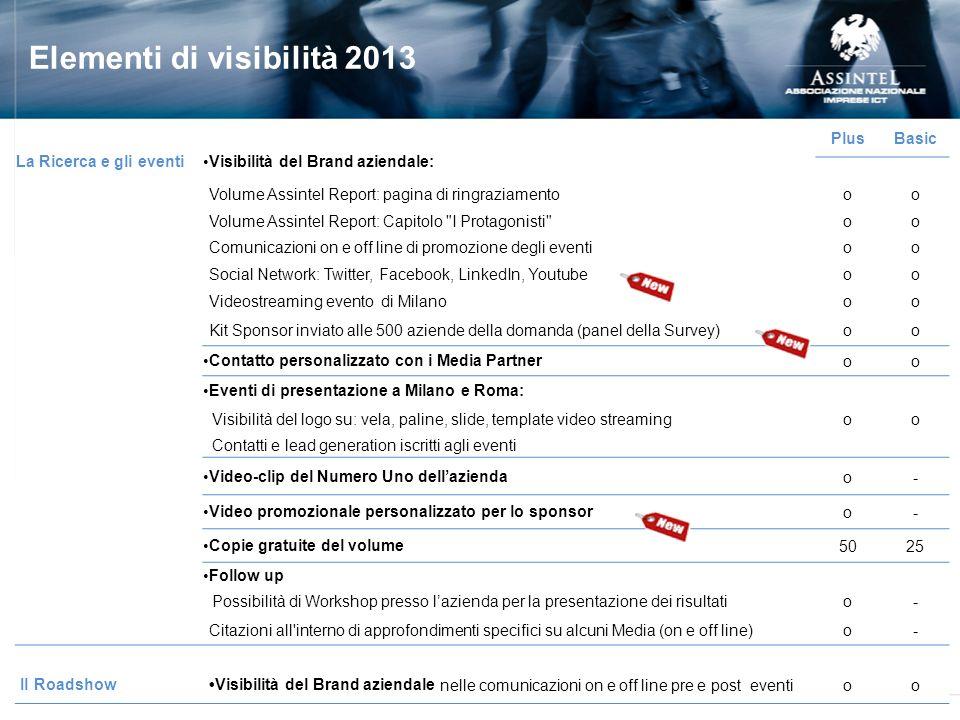 Elementi di visibilità 2013 La Ricerca e gli eventi Visibilità del Brand aziendale: PlusBasic Volume Assintel Report: pagina di ringraziamentooo Volum
