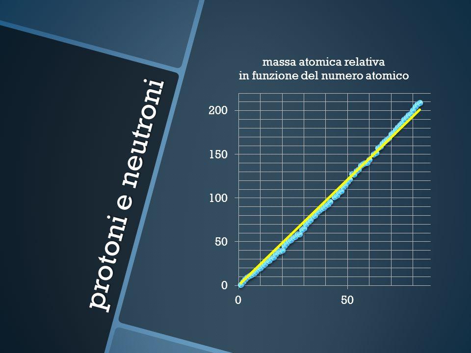 protoni e neutroni