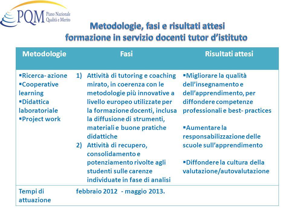 MetodologieFasiRisultati attesi Ricerca- azione Cooperative learning Didattica laboratoriale Project work 1)Attività di tutoring e coaching mirato, in