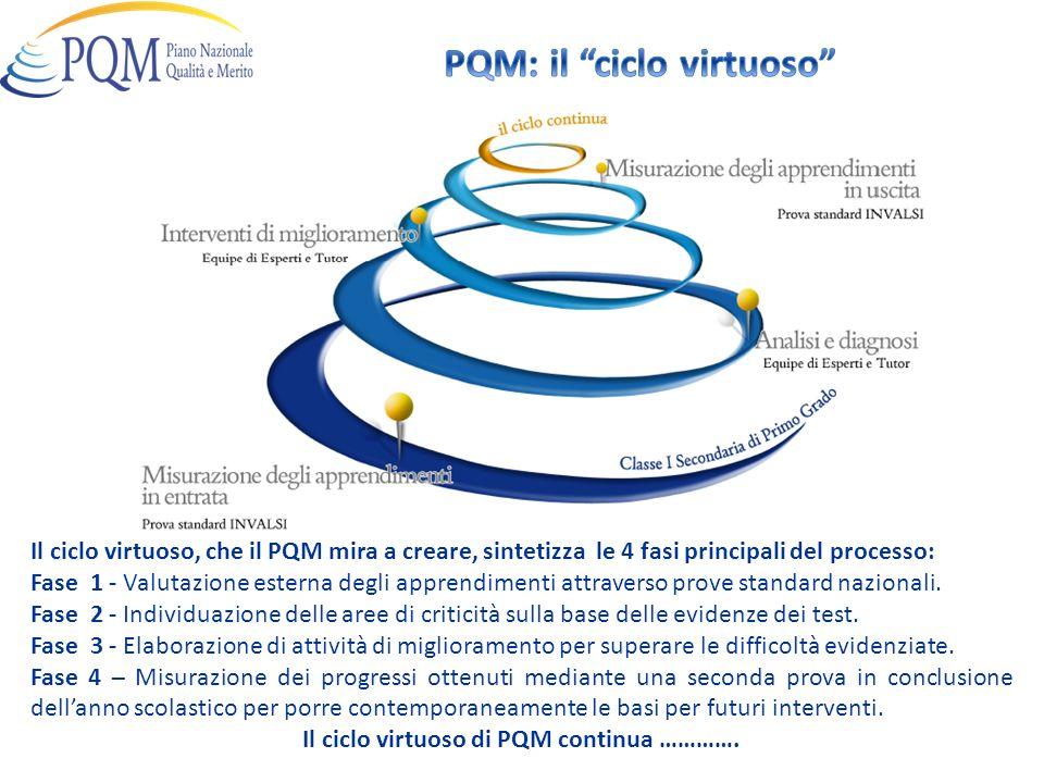 Il ciclo virtuoso, che il PQM mira a creare, sintetizza le 4 fasi principali del processo: Fase 1 - Valutazione esterna degli apprendimenti attraverso prove standard nazionali.