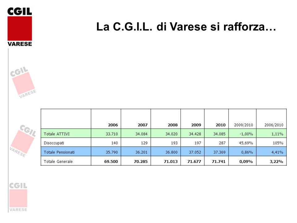La C.G.I.L. di Varese si rafforza… 200620072008200920102009/20102006/2010 Totale ATTIVI 33.710 34.084 34.02034.42834.085-1,00%1,11% Disoccupati1401291