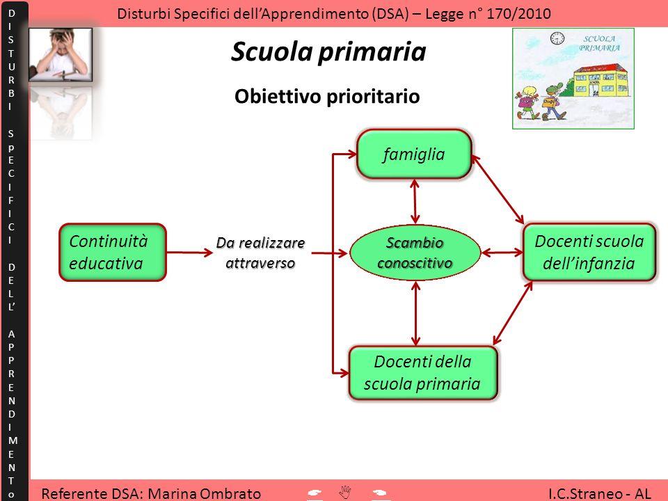 Referente DSA: Marina Ombrato I.C.Straneo - AL Disturbi Specifici dellApprendimento (DSA) – Legge n° 170/2010 DISTURBISpECIFICIDELLAPPRENDIMENToDISTUR