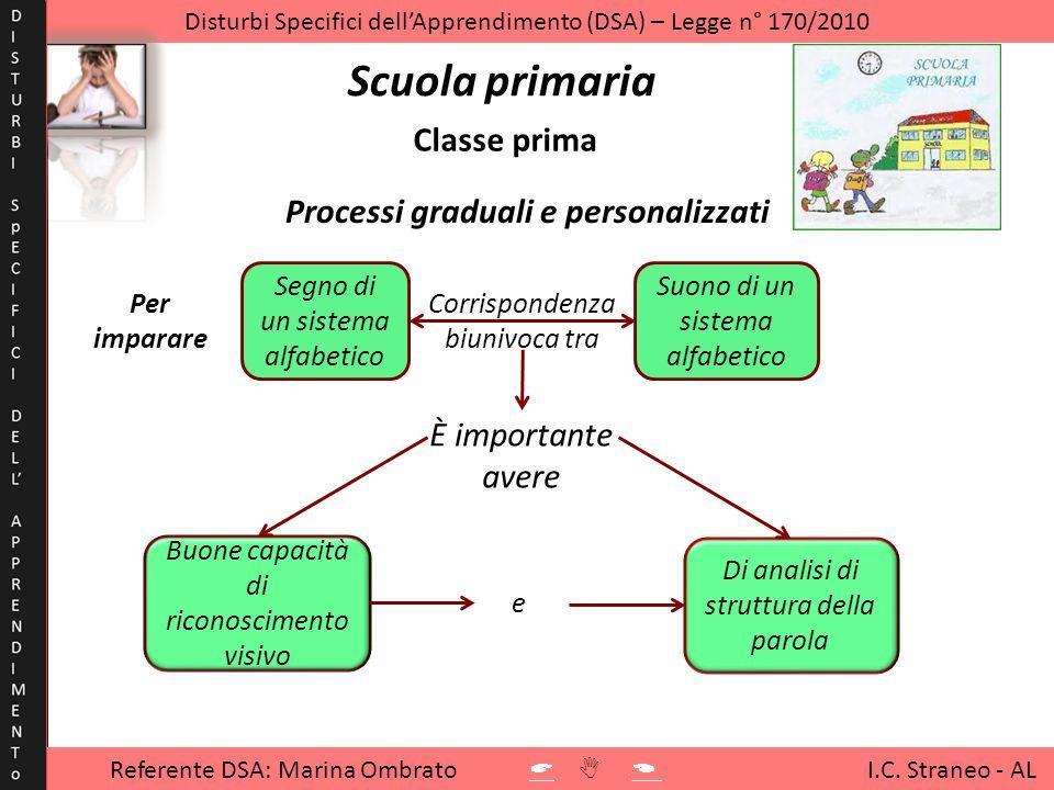 Disturbi Specifici dellApprendimento (DSA) – Legge n° 170/2010 Scuola primaria Processi graduali e personalizzati Classe prima Segno di un sistema alf