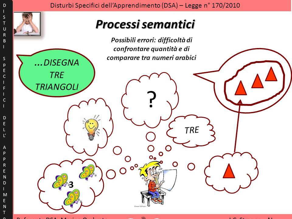 Processi semantici … DISEGNA TRE TRIANGOLI TRE ? 3 Disturbi Specifici dellApprendimento (DSA) – Legge n° 170/2010 Possibili errori: difficoltà di conf