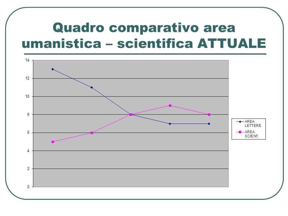 Quadro comparativo area umanistica – scientifica NUOVO LICEO SCIENTIFICO