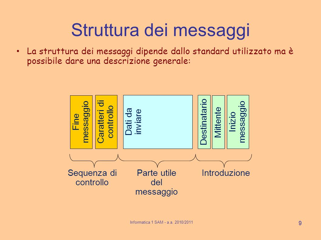 Struttura dei messaggi La struttura dei messaggi dipende dallo standard utilizzato ma è possibile dare una descrizione generale: Fine messaggio Caratt