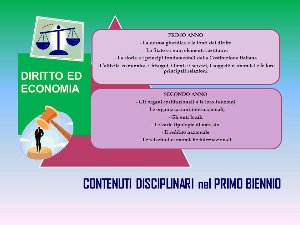CONTENUTI DISCIPLINARI nel PRIMO BIENNIO DIRITTO ED ECONOMIA
