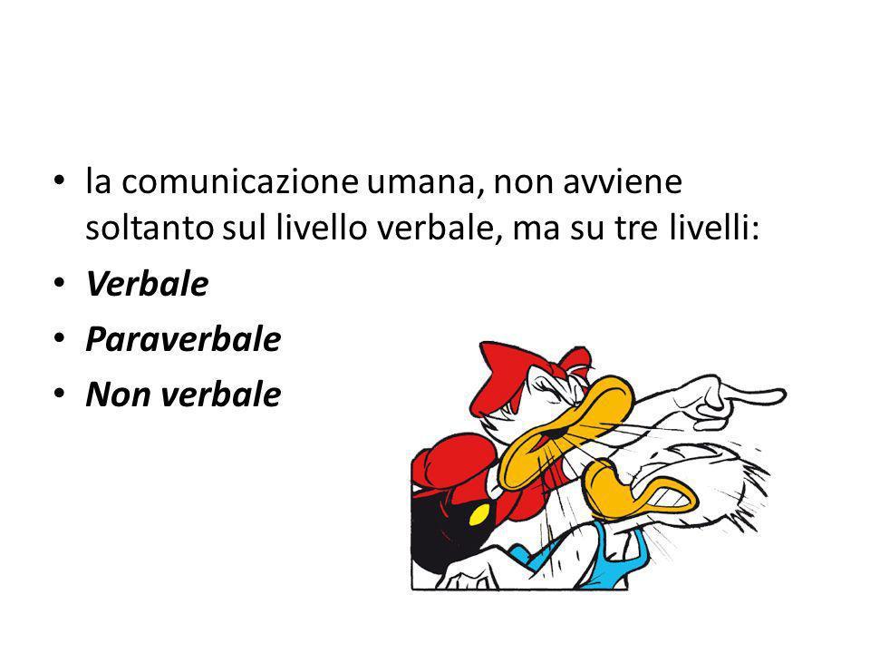 la comunicazione umana, non avviene soltanto sul livello verbale, ma su tre livelli: Verbale Paraverbale Non verbale