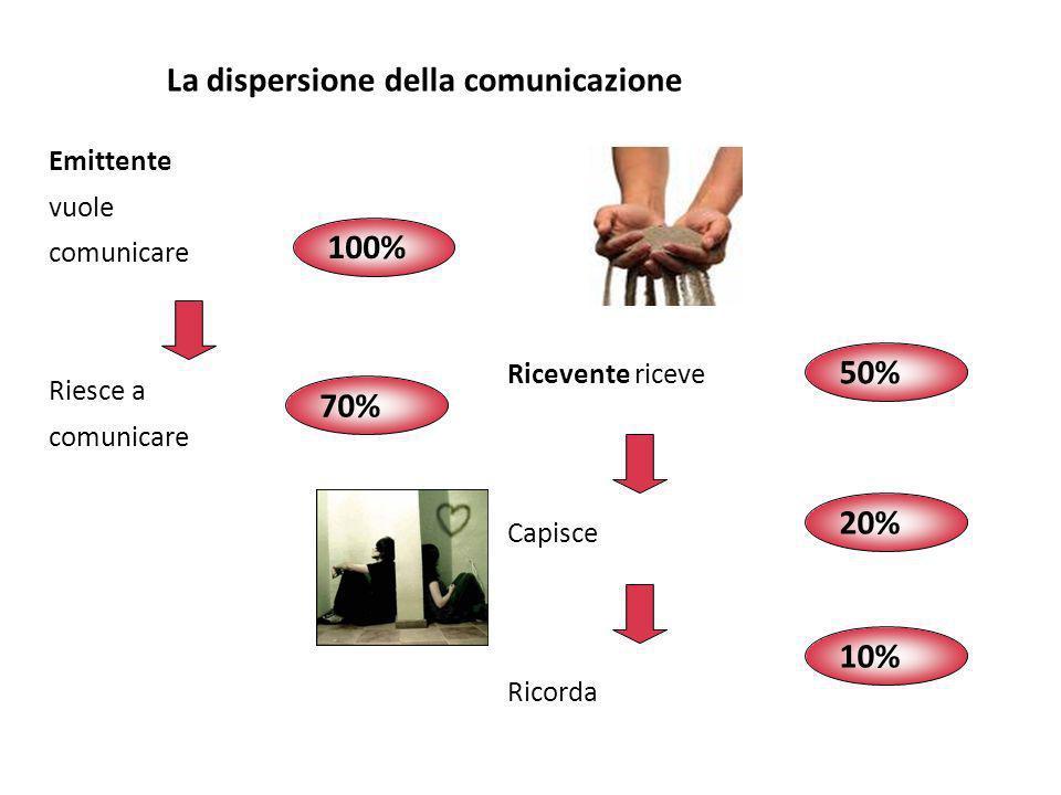La dispersione della comunicazione Emittente vuole comunicare Riesce a comunicare Ricevente riceve Capisce Ricorda 100% 70% 50% 20% 10%