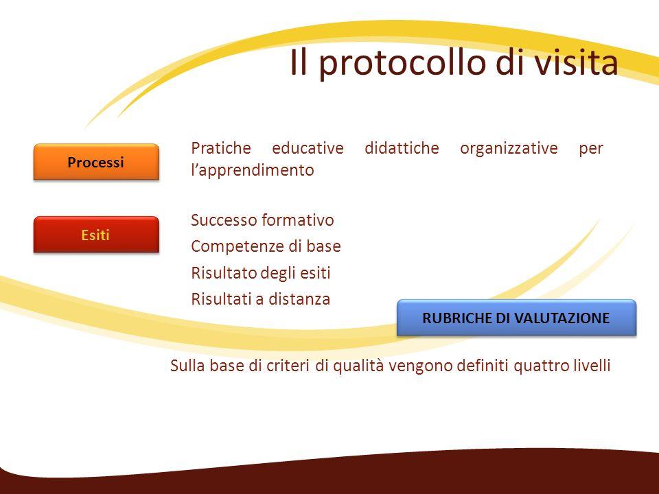 Il protocollo di visita Processi Esiti Pratiche educative didattiche organizzative per lapprendimento Successo formativo Competenze di base Risultato degli esiti Risultati a distanza RUBRICHE DI VALUTAZIONE Sulla base di criteri di qualità vengono definiti quattro livelli