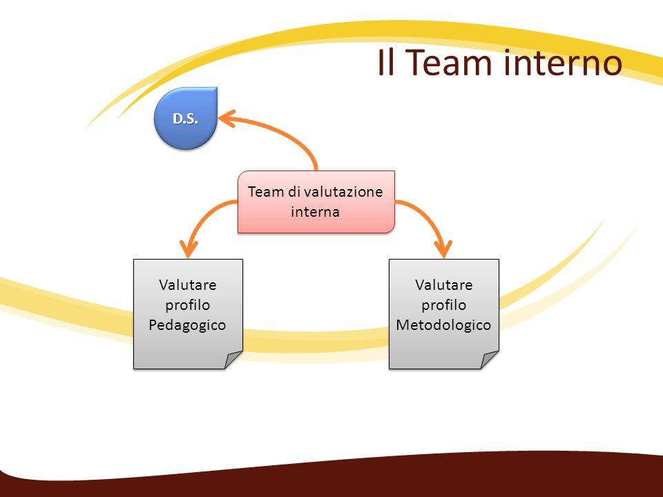 Il Team interno Team di valutazione interna D.S.D.S.