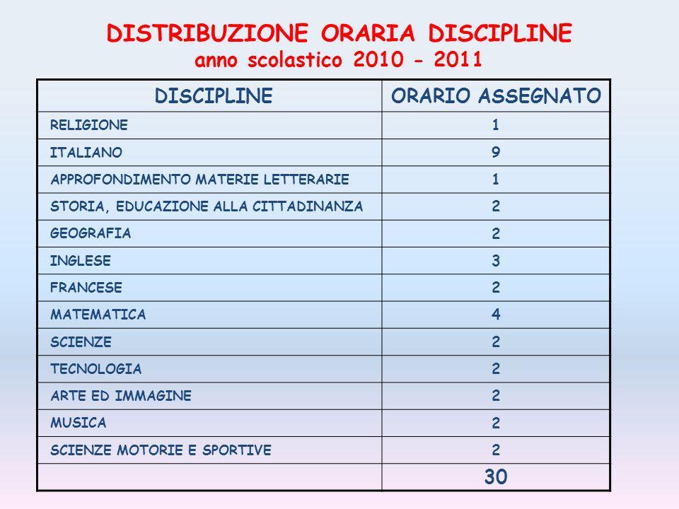 DISTRIBUZIONE ORARIA DISCIPLINE anno scolastico 2010 - 2011 DISCIPLINEORARIO ASSEGNATO RELIGIONE 1 ITALIANO 9 APPROFONDIMENTO MATERIE LETTERARIE 1 STORIA, EDUCAZIONE ALLA CITTADINANZA 2 GEOGRAFIA 2 INGLESE 3 FRANCESE 2 MATEMATICA 4 SCIENZE 2 TECNOLOGIA 2 ARTE ED IMMAGINE 2 MUSICA 2 SCIENZE MOTORIE E SPORTIVE 2 30