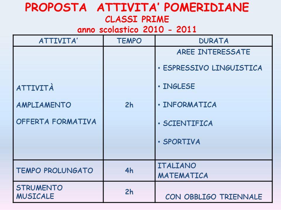 PROPOSTA ATTIVITA POMERIDIANE CLASSI PRIME anno scolastico 2010 - 2011 ATTIVITATEMPODURATA ATTIVITÀ AMPLIAMENTO OFFERTA FORMATIVA 2h AREE INTERESSATE ESPRESSIVO LINGUISTICA INGLESE INFORMATICA SCIENTIFICA SPORTIVA TEMPO PROLUNGATO4h ITALIANO MATEMATICA STRUMENTO MUSICALE 2h CON OBBLIGO TRIENNALE