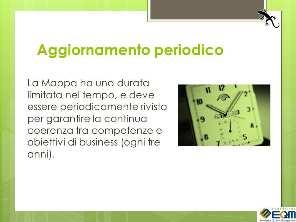 Aggiornamento periodico La Mappa ha una durata limitata nel tempo, e deve essere periodicamente rivista per garantire la continua coerenza tra competenze e obiettivi di business (ogni tre anni).