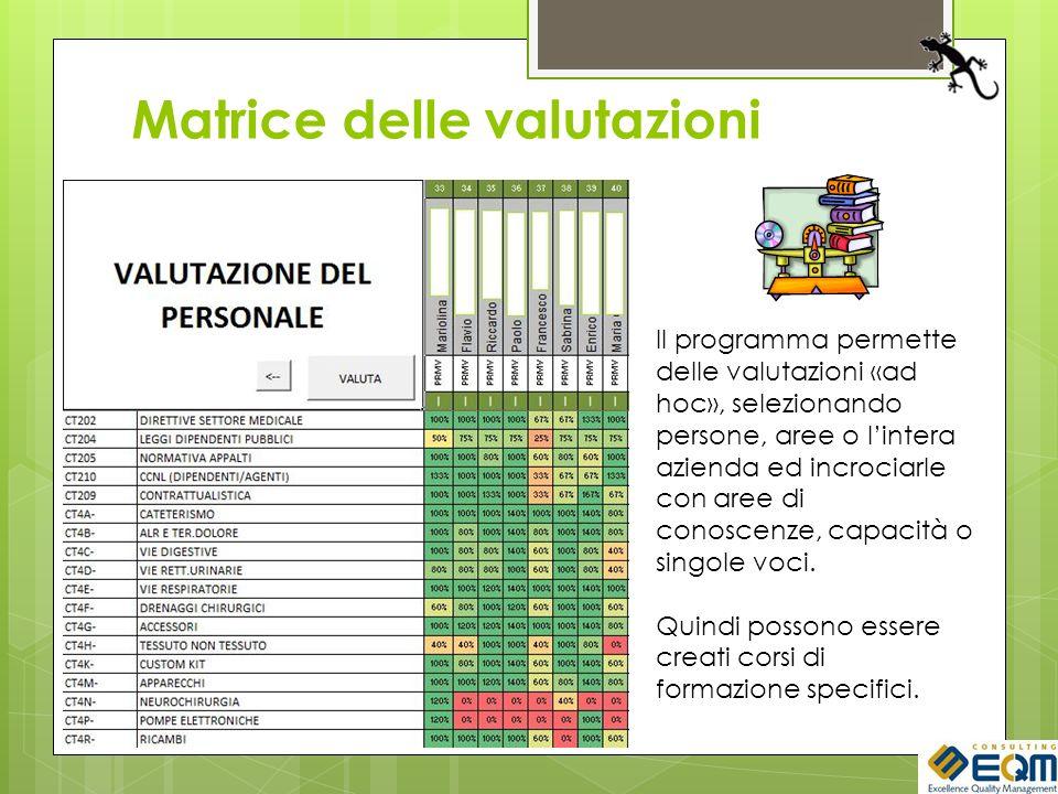 Matrice delle valutazioni Il programma permette delle valutazioni «ad hoc», selezionando persone, aree o lintera azienda ed incrociarle con aree di co