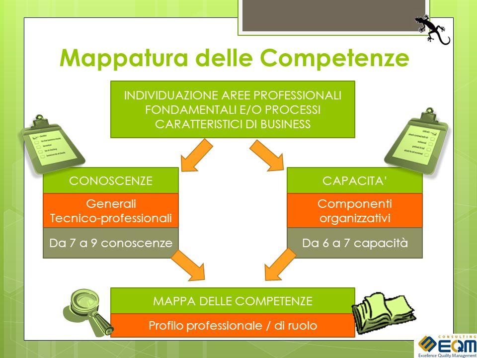 Mappatura delle Competenze INDIVIDUAZIONE AREE PROFESSIONALI FONDAMENTALI E/O PROCESSI CARATTERISTICI DI BUSINESS MAPPA DELLE COMPETENZE Profilo professionale / di ruolo CONOSCENZE Generali Tecnico-professionali Da 7 a 9 conoscenze CAPACITA Componenti organizzativi Da 6 a 7 capacità
