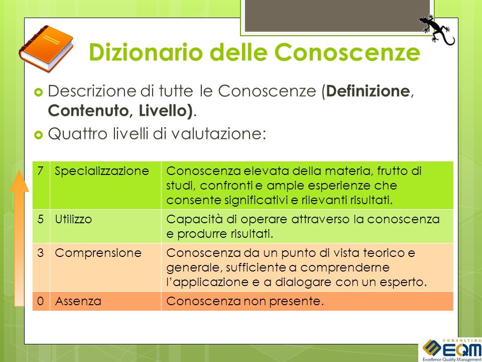 Dizionario delle Conoscenze Descrizione di tutte le Conoscenze ( Definizione, Contenuto, Livello). Quattro livelli di valutazione: 7SpecializzazioneCo