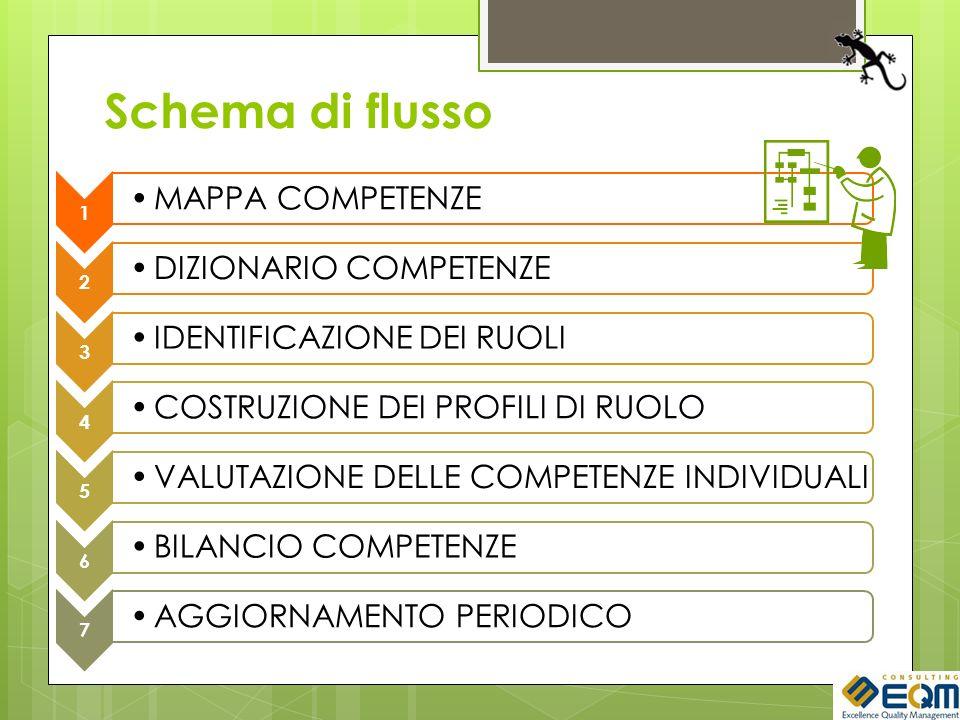 Schema di flusso 1 MAPPA COMPETENZE 2 DIZIONARIO COMPETENZE 3 IDENTIFICAZIONE DEI RUOLI 4 COSTRUZIONE DEI PROFILI DI RUOLO 5 VALUTAZIONE DELLE COMPETENZE INDIVIDUALI 6 BILANCIO COMPETENZE 7 AGGIORNAMENTO PERIODICO