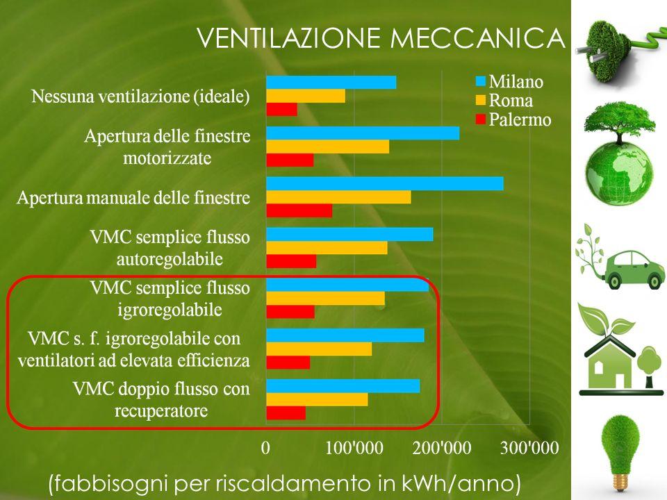 VENTILAZIONE MECCANICA (fabbisogni per riscaldamento in kWh/anno)