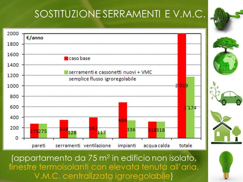 SOSTITUZIONE SERRAMENTI E V.M.C.