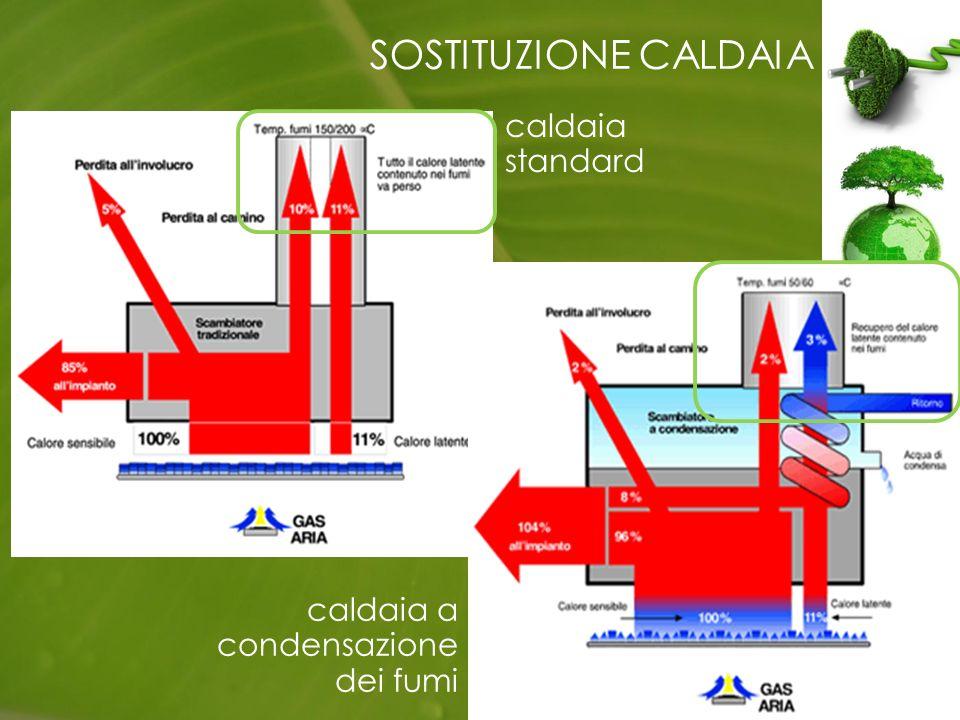 SOSTITUZIONE CALDAIA caldaia a condensazione dei fumi caldaia standard