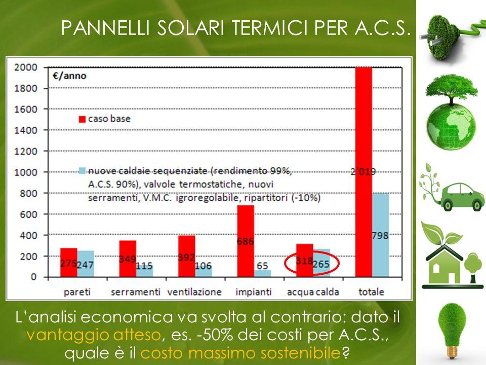 PANNELLI SOLARI TERMICI PER A.C.S.