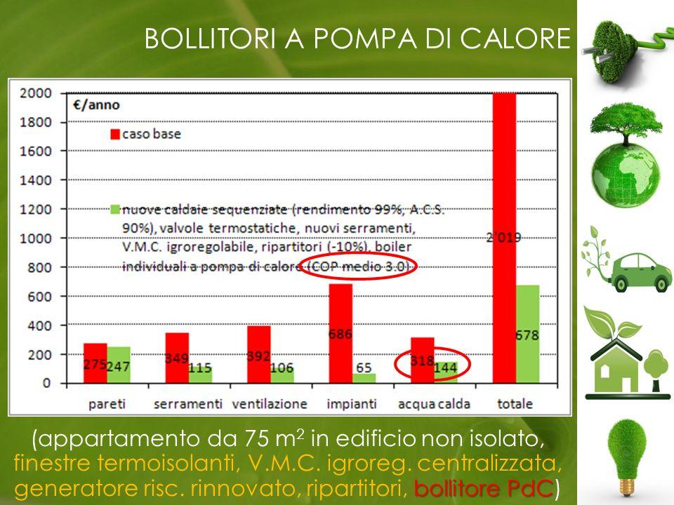 BOLLITORI A POMPA DI CALORE bollitore PdC (appartamento da 75 m 2 in edificio non isolato, finestre termoisolanti, V.M.C.