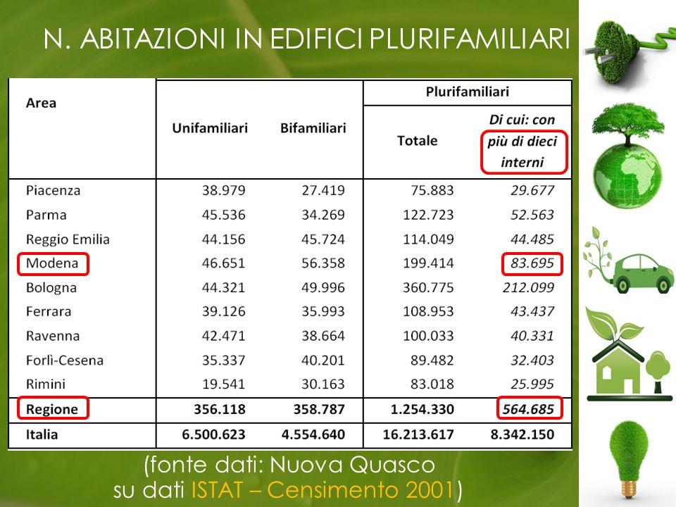 (fonte dati: Nuova Quasco su dati ISTAT – Censimento 2001) N. ABITAZIONI IN EDIFICI PLURIFAMILIARI