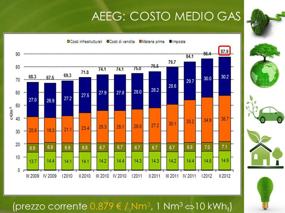 AEEG: COSTO MEDIO GAS (prezzo corrente 0.879 / Nm 3, 1 Nm 3 10 kWh t )