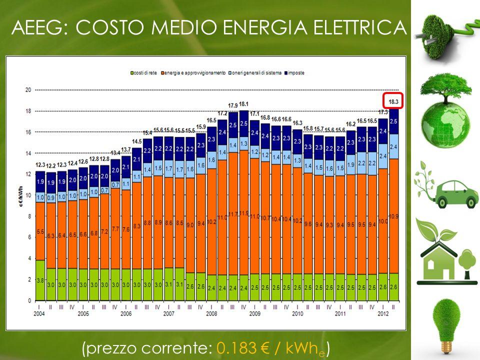 AEEG: COSTO MEDIO ENERGIA ELETTRICA (prezzo corrente: 0.183 / kWh e )